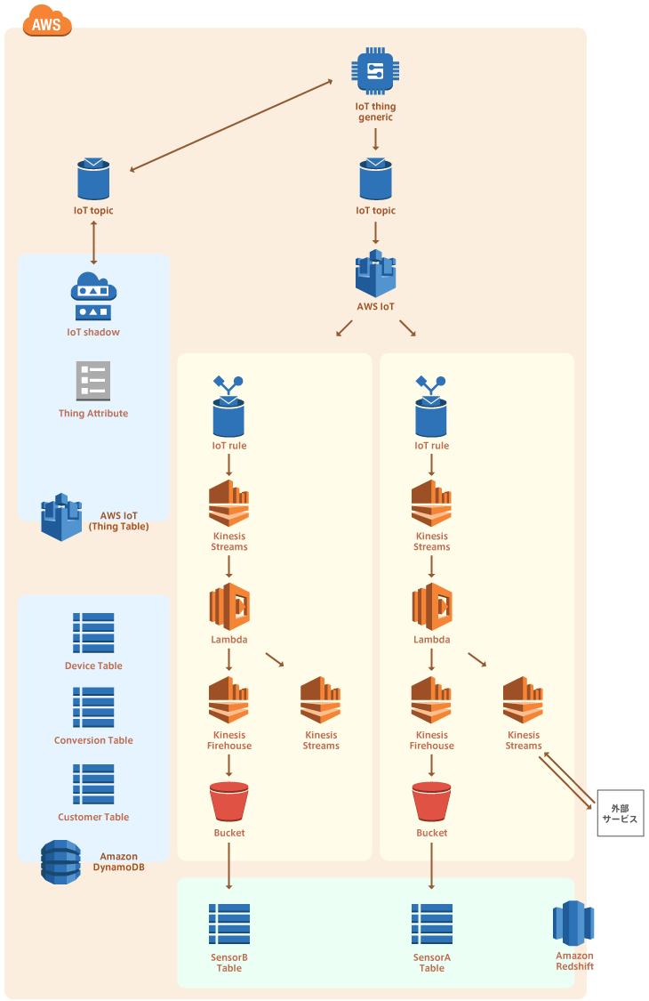 クラウドIoTプラットフォームで利用されているAWSの構成イメージ