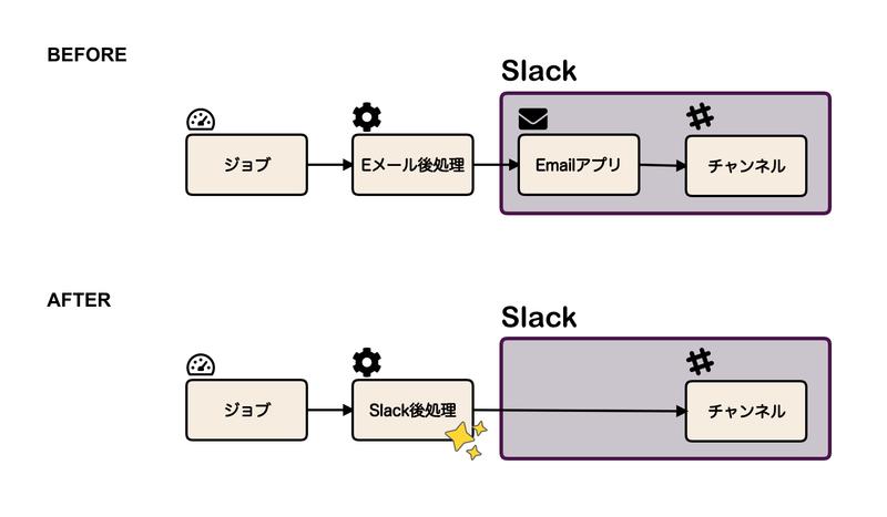 サーバーワークス、AWS運用自動化サービス「Cloud Automator」でSlackへの通知に対応