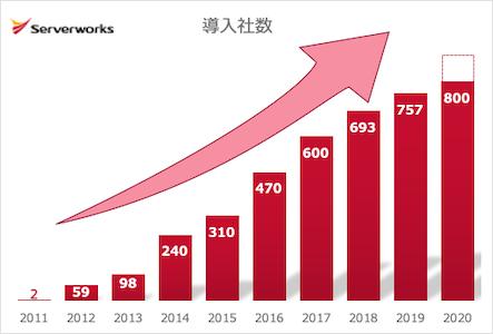 サーバーワークス、アマゾン ウェブ サービス(AWS)導入実績が800社を突破