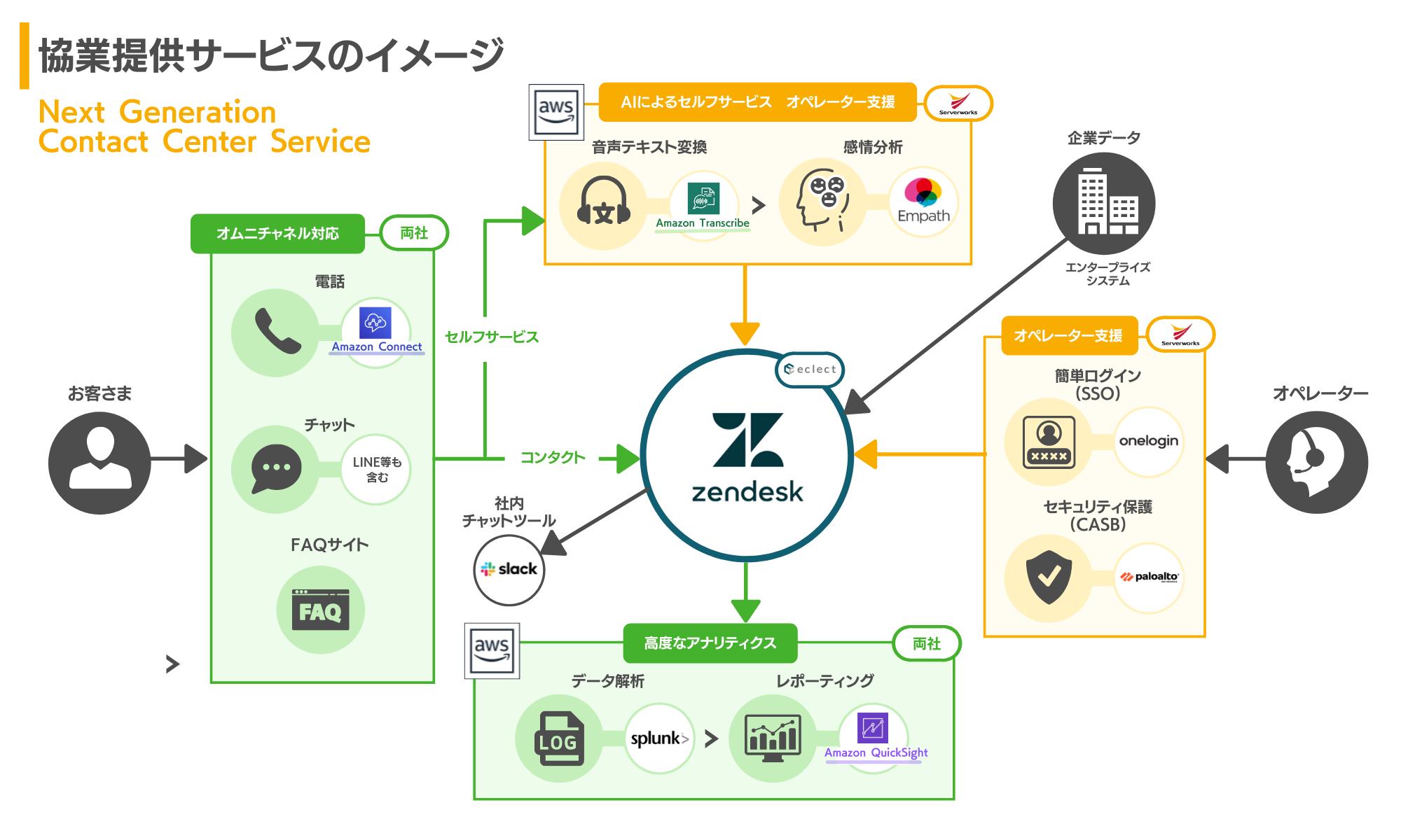 サーバーワークス、エクレクトと協業しAWSとZendeskによる次世代型コンタクトセンターサービスを2021年度内に拡充予定。複数チャネルによる顧客接点の運用効率化からコスト削減まで一括提案