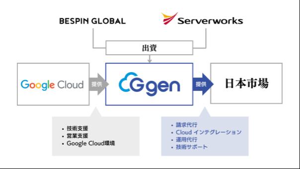 g-gen_サービス提供イメージ.png