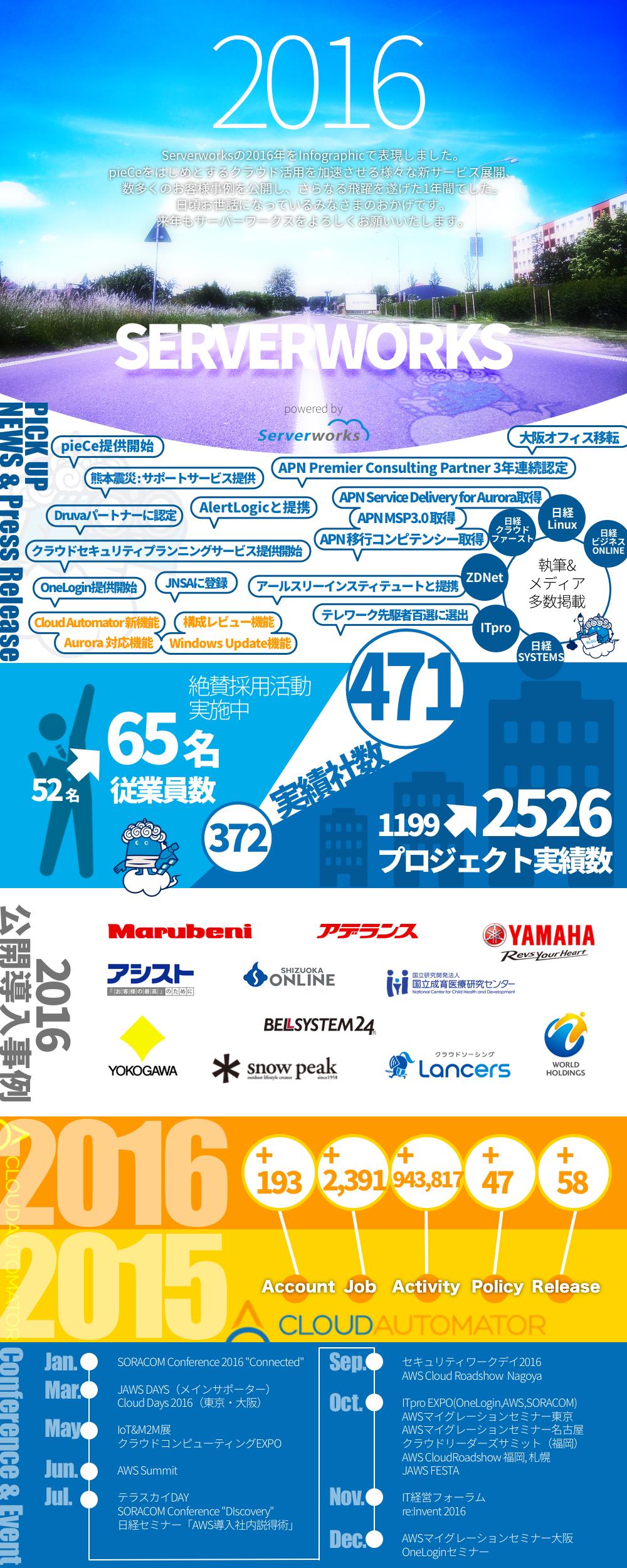 Serverworks_infographic2016.png