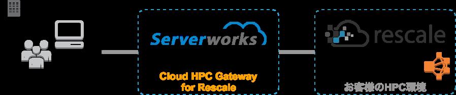 hpcgatewayforscalex.png