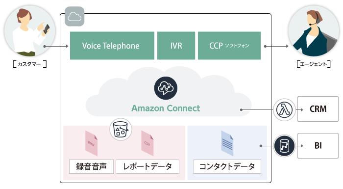 サーバーワークス、Amazon Connectの東京リージョン対応を記念し、お客様の検討状況に合わせた3つのキャンペーンを実施