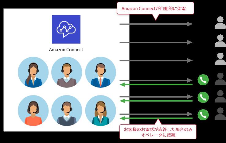 コールセンターのアウトバウンドコールを自動化する「オートコール導入サービス for Amazon Connect」をリリース コールセンター全体の稼働効率向上、テレワークでの業務も可能に