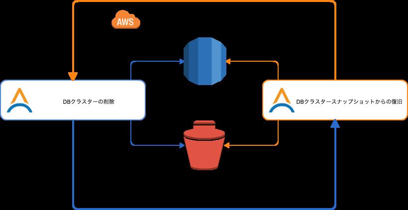 """【プレスリリース】AWS運用自動化サービス「Cloud Automator」に""""Amazon Aurora""""向けの運用自動化機能を追加"""