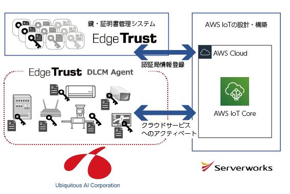 サーバーワークスとユビキタスAIコーポレーションが協業、AWS上でのセキュアなIoTサービスを実現するソリューションの提供を開始