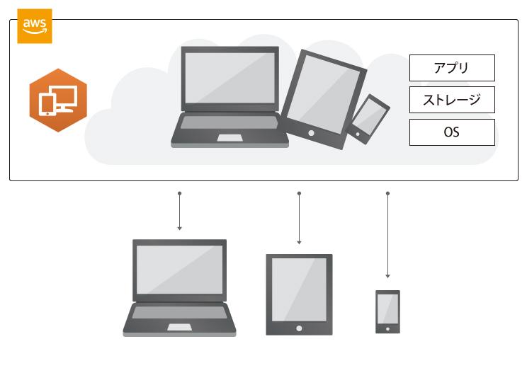 テレワーク環境構築サービス for Amazon WorkSpaces