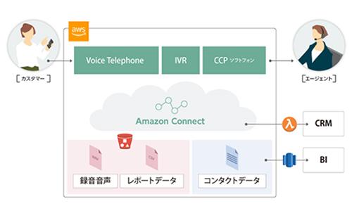 Amazon Connect インテグレーション
